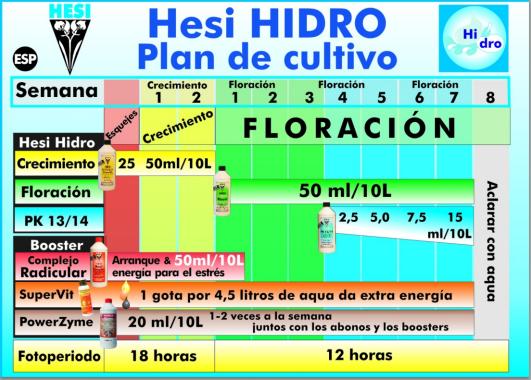 Hesi Hidro plan de Cultivo